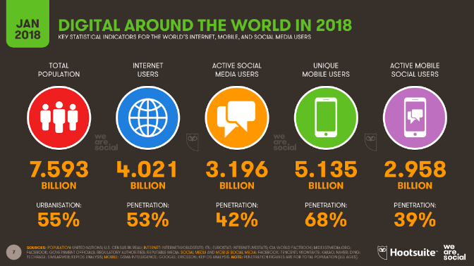 Key statistical indicators for the world's internet, mobile and social media users