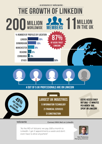 Infographic Linkedin A4